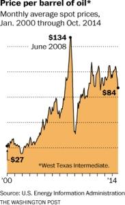 w-oilprices